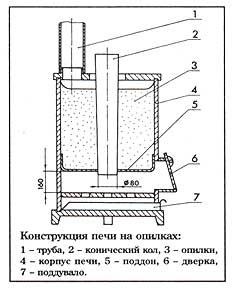 Печь слобожанка своими руками размеры