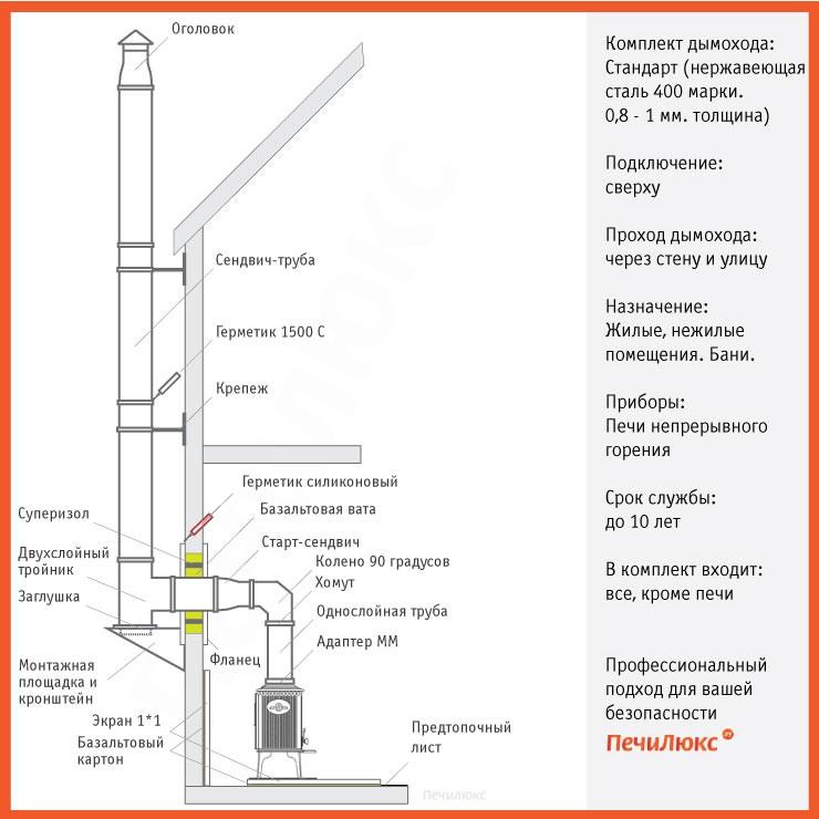 Как сделать проход дымохода через стену